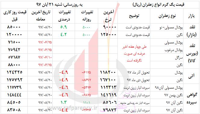 """Photo of سیگنال های کاهشی از بازار """"گل"""" و """"ارز""""، کاهش یکدست قیمتها در بورس"""