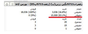 Photo of زعفران تحت تاثیر دلار/ فروش بی محابای معامله گران خرد و خرید شیرین حقوقی ها