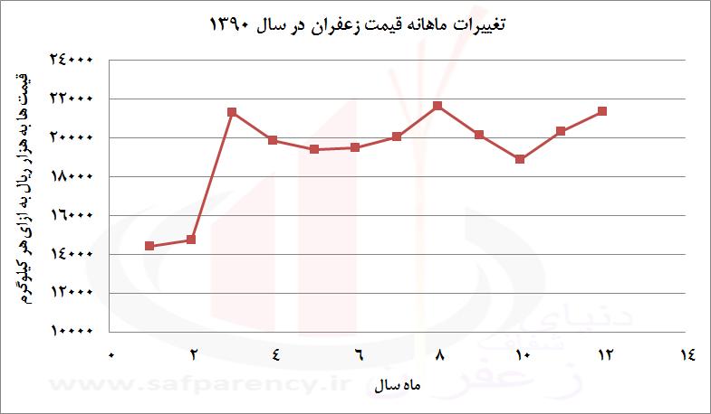 Photo of اهالی بازار و نمودارها درباره قیمت زعفران در اسفند و نوروز چه می گویند؛ کاهش یا جهش؟