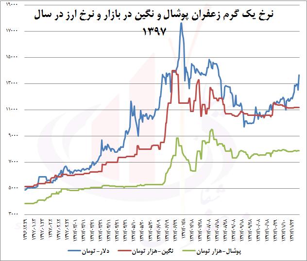 Photo of 3 دلیل بی واکنشی زعفران به رشد 30 درصدی دلار در 2 ماه اخیر