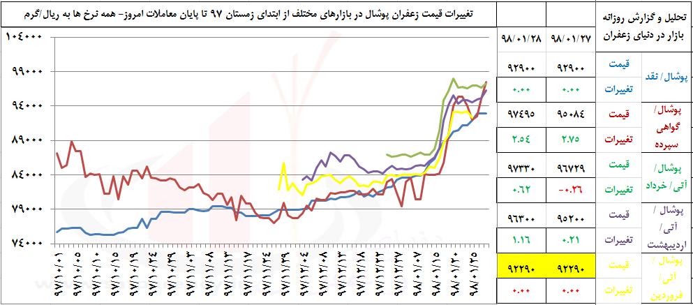 Photo of نسخه روزهای کم نوسان؛صبر، فروش آتی یا تغییر سبد؟!