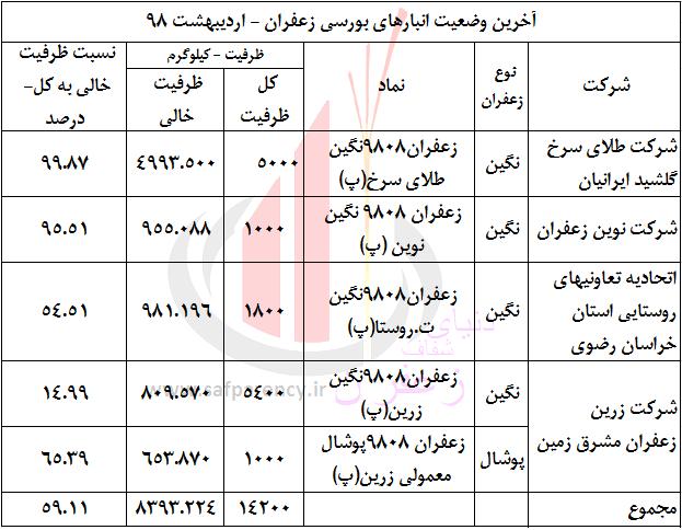 Photo of مرور هفتگی: ظرفیت انبارهای بورسی زعفران به 14.2 تن رسید