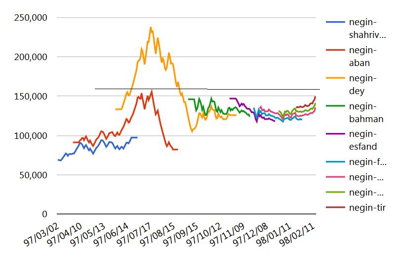 Photo of پاسخ به 5 سوال درباره وضعیت بازار؛ منتظر حرکت بازار نقد هم باشیم؟