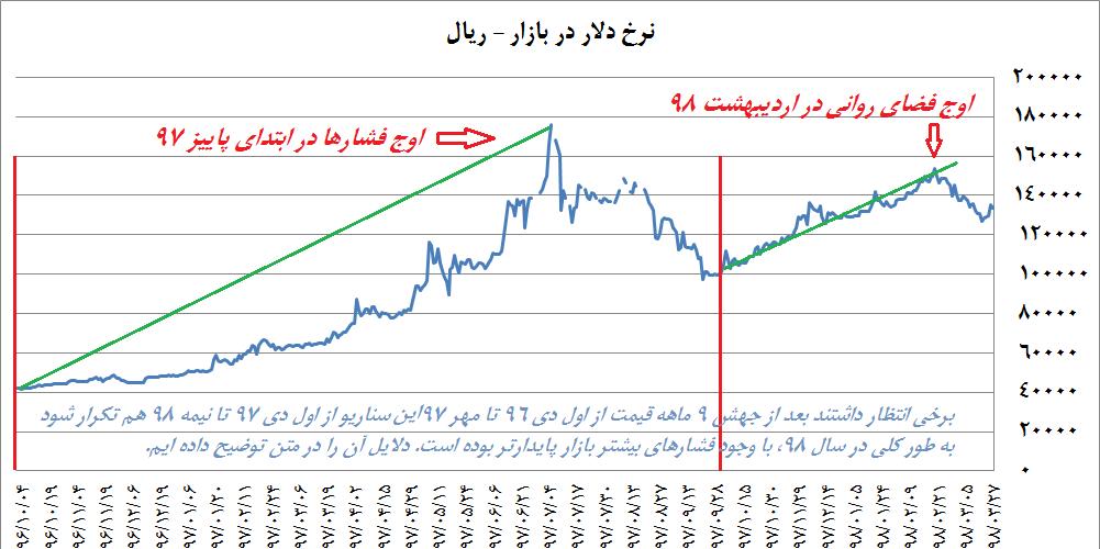Photo of یک تحلیل جامع درباره نرخ ارز؛عوامل بنیادین، عبور از قله اخبار بد و بررسی 4 فاند خبری پیش رو