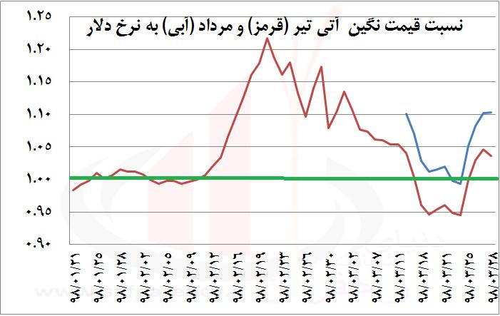 Photo of بررسی نرخ دلاری 4 نماد آتی زعفران (پوشال و نگین) و 5 نکته کاربردی