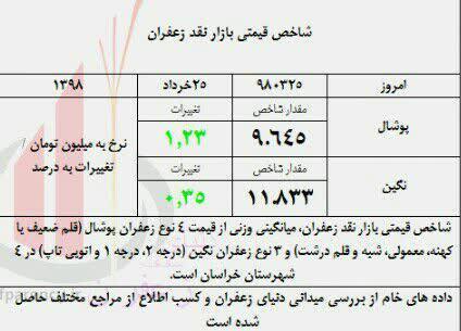 Photo of بازار نقدی زعفران در حال تغییر فاز؛ رشد تقاضا در تابستان