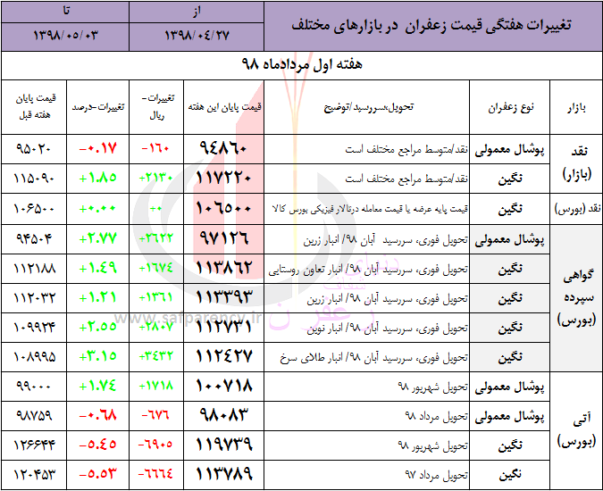 Photo of مرور هفتگی؛ توضیحاتی درباره حالِ بد بازار نقدی زعفران و علل نوسانات ناهمگون قیمت در بازارهای مختلف