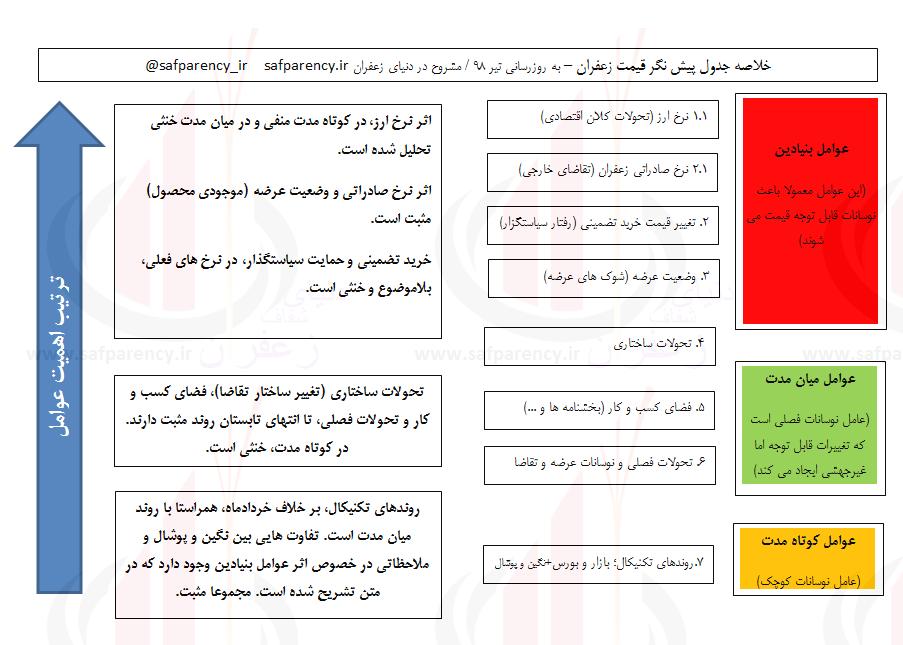 Photo of جدول پیش نگرِ تیرماه؛ کف قیمتی جذاب زعفران در بورس، چقدر نزدیک است؟
