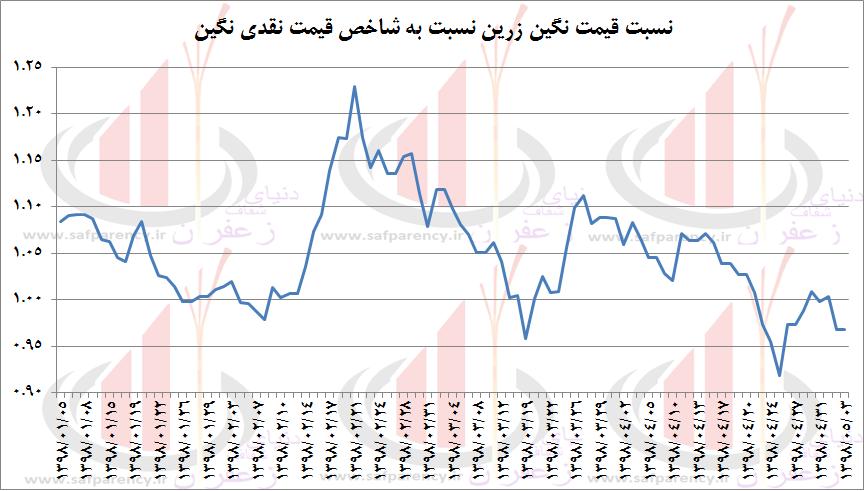 Photo of مروری تحلیلی-آموزشی بر روند قیمت و نسبت های قیمتیِ نگین و پوشال زرین