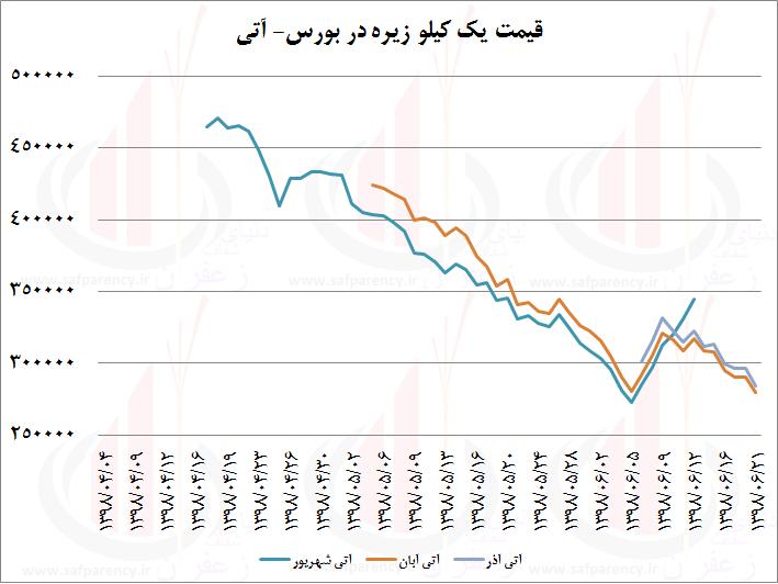 Photo of تحلیلی بر قیمت زیره در بازارهای داخلی و خارجی و روندهای آن
