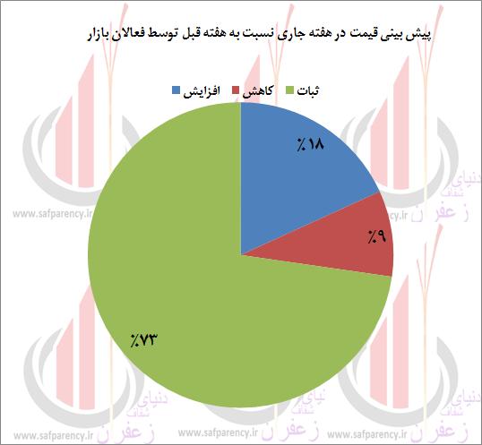 Photo of نظرسنجی هفتگی/ نبض بازار زعفران در آخرین روزهای تابستان؛اجماع کم سابقه در پیش بینی قیمت ها