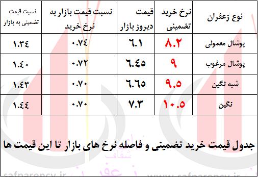 Photo of آخرین اخبار از خرید حمایتی زعفران ؛ شروع از امروز/ بسیاری جزئیات مبهم است