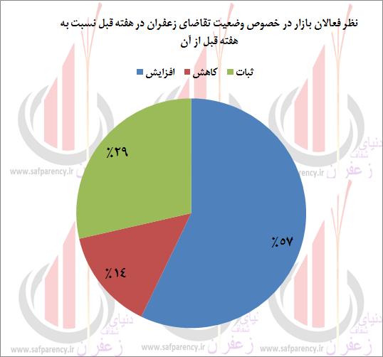 Photo of نظرسنجی هفتگی در خصوص پیش بینی قیمت زعفران توسط اهالی بازار؛ تغییر تدریجی آرایش بازار