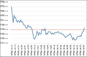 Photo of تحلیل نرخ ارز ؛ محرک جدید دلار چقدر قوت دارد؟
