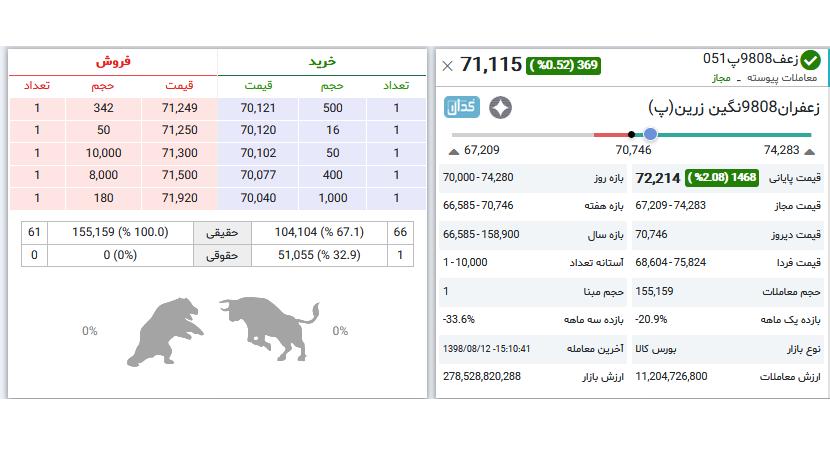 Photo of توقف روند صعودی قیمت زعفران کهنه در بورس / تحلیل سناریوهای پیش روی بازار؛ وضعیت گل و خرید توافقی