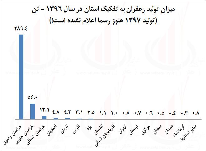 Photo of پیش بینی تولید زعفران ؛ کدام عددها منطقی تر است؟