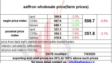Photo of Saffron price boom in futures market