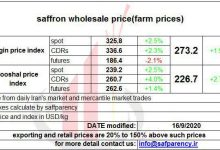 Photo of Saffron price chart