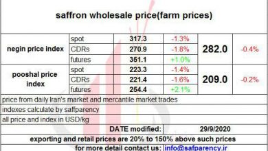Photo of Saffron price chart : reduction of saffron price in spot and CDRs ; increase of price in futures market